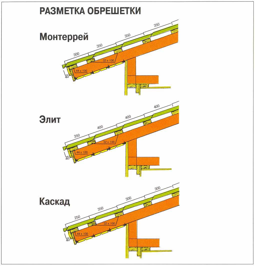 Пароизоляция стен: где применять и 41