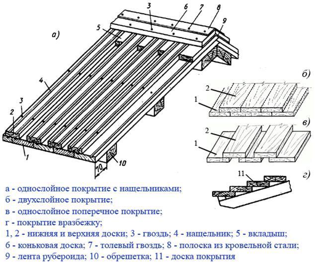 схема вариантов укладки тесовой крыши