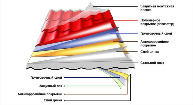 слои покрытия металлочерепицы