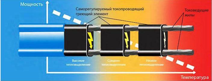 строение саморегулирующегося кабеля