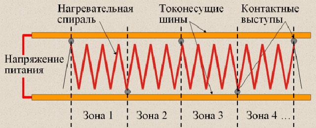строение зонально-резистивного кабеля
