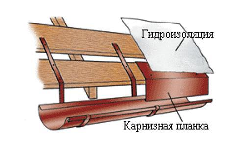 Доборные элементы для кровли из металлочерепицы