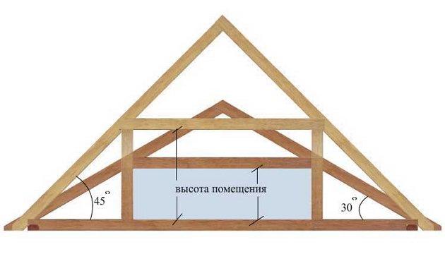 зависимость высоты помещения от угла крыши