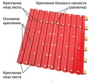 Металлочерепица укладка и монтаж