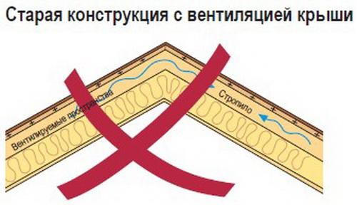 251Вентиляция в коньке крыши