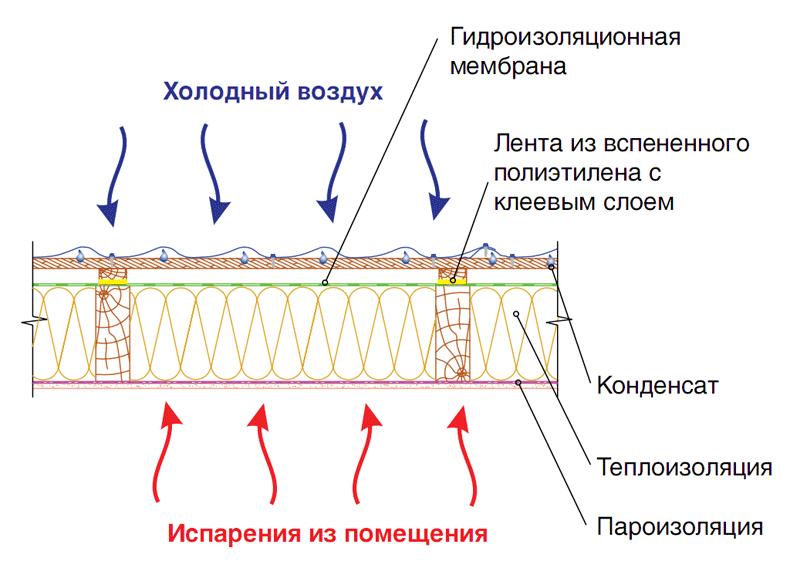 Принцип работы кровельного пирога