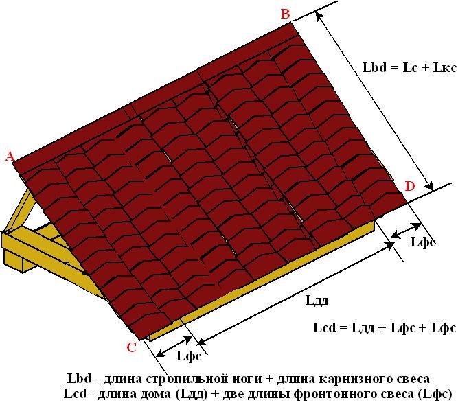Расчет площади