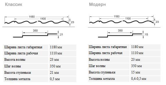 Размеры волны металлочерепицы