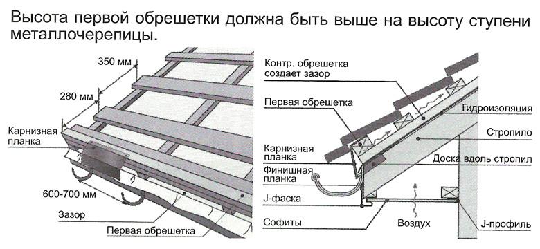 Покрытие крыши металлочерепицей своими руками видео