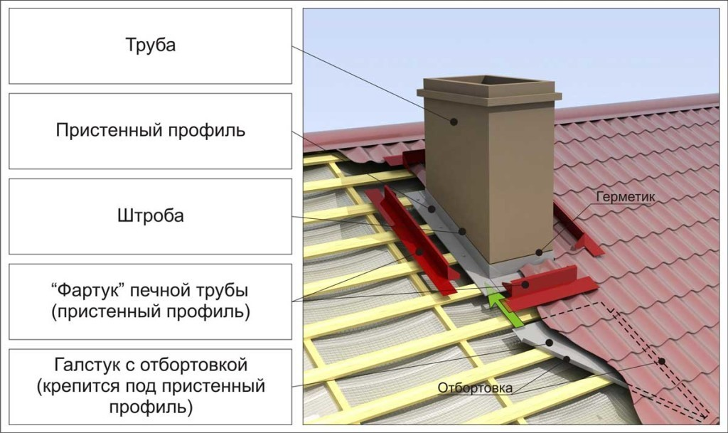 Схема обхода дымохода