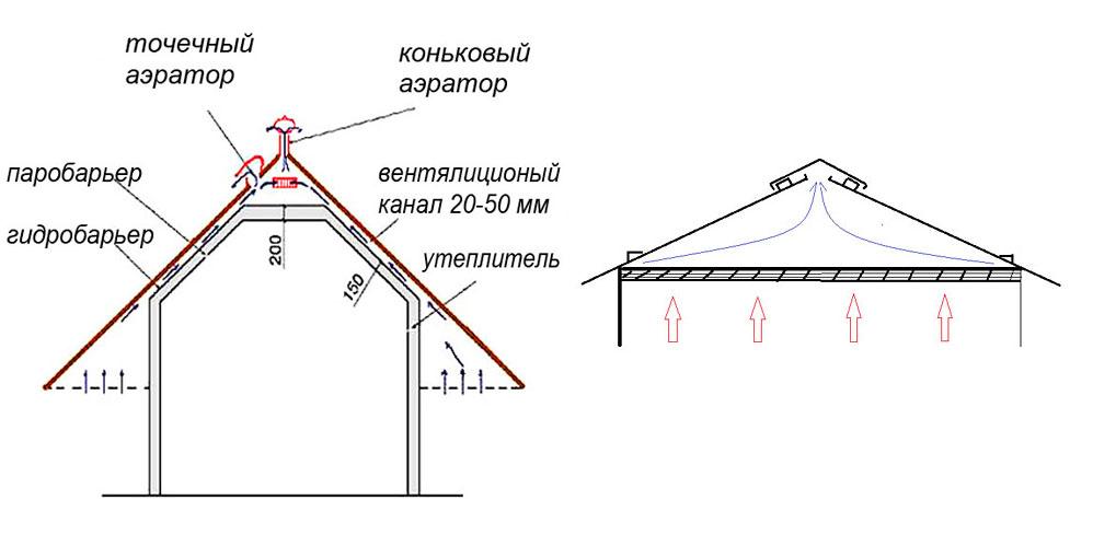 Схема воздухообмена в подкровельном пространстве
