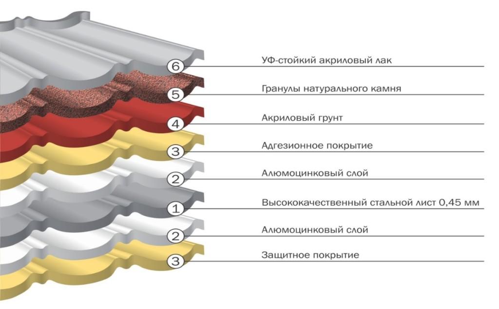 Состав композитной металлочерепицы