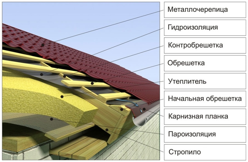 Пирог крыши под металлочерепицу