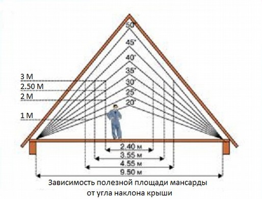 Зависимость площади от угла наклона