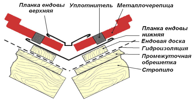 Гидроизоляция под досками