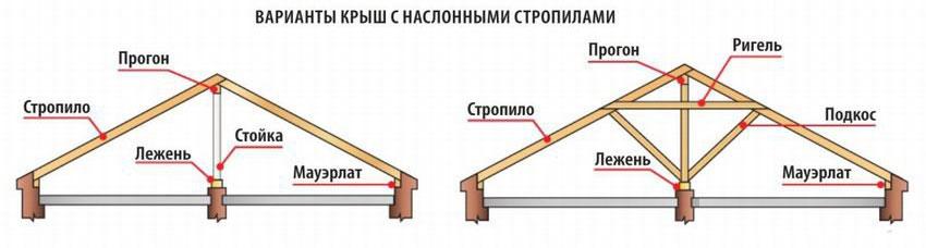 Наслонная система