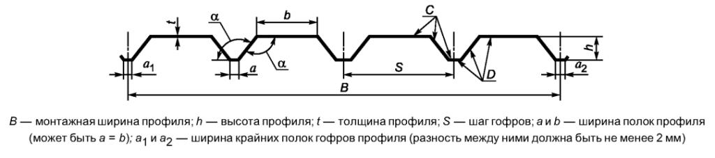 Схема профлиста ГОСТ 24045-2010