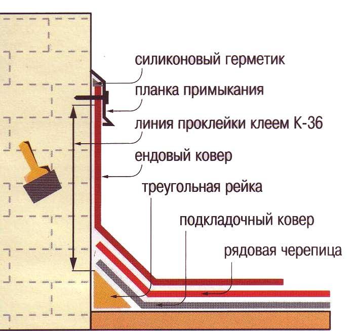 Шумоизоляция в квартире купить в москве