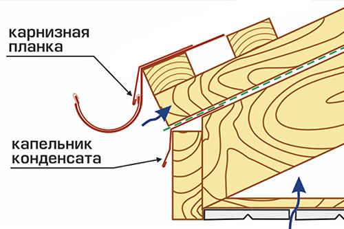 Гидроизоляции устройство кровли горизонтальной