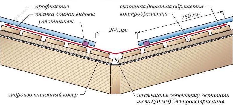 Схема устройства стыка