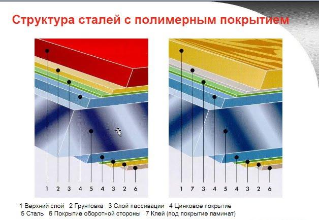 Структура стального листа
