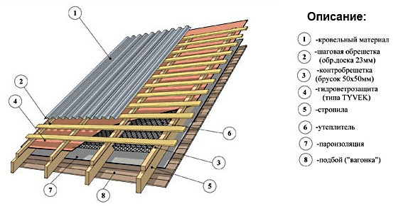 Перекрытие крыши шифером