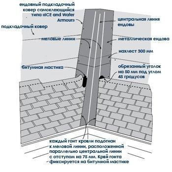 Монтаж металлической ендовы