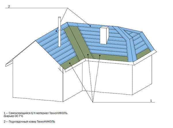Укладка и закрепление подкладочного материала